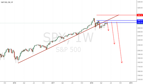 SPX: S&P 500 SELL LIMIT