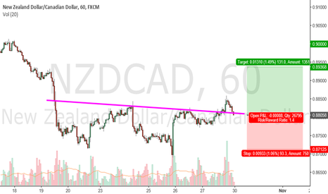 NZDCAD: Head and Shoulder