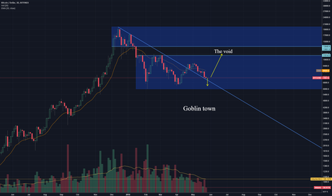 BTCUSD: Goblin town or the void? I think we will know within 24h
