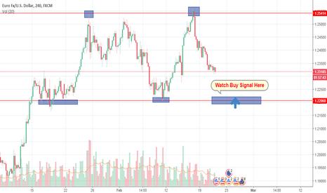 EURUSD: EURUSD: reverses at key resistance but uptrend intact