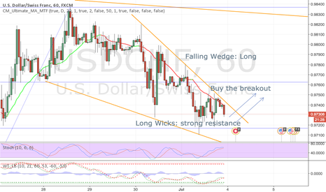 USDCHF: Falling Wedge and Strong Support