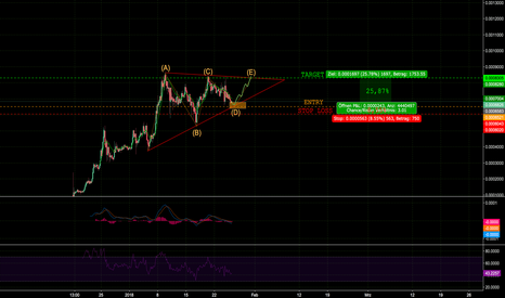 ICXBTC: ICX/BTC short-term setup