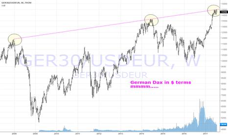 GER30/USDEUR: german dax is $ terms long term trend line, building top ?