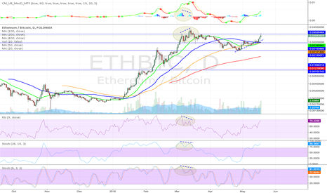 ETHBTC: ETH Short in waiting