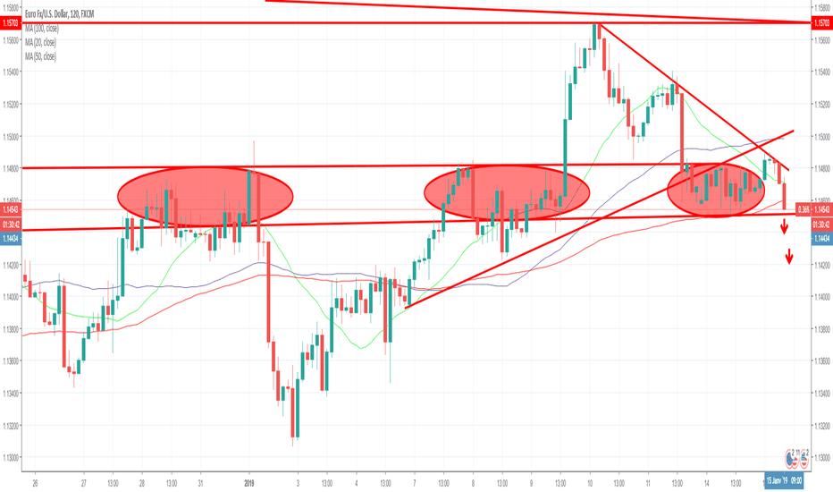 EURUSD: triangle de sommet ligne de rupture 1.1450