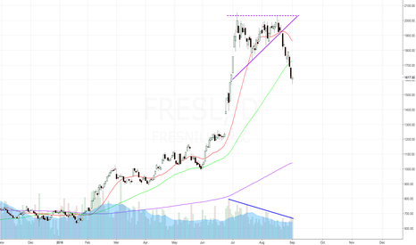 FRES: Should have taken this trade