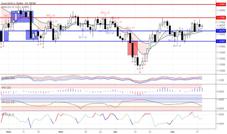 EURUSD: Диапазонная торговля: валютный рынок на 19.09.2018 года