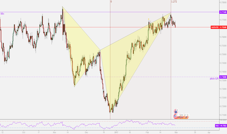 AUDUSD: AUDUSD Bearish Shark