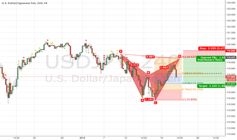 USDJPY: Bat Pattern H4