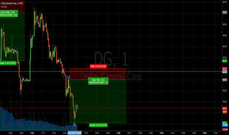 DG: DG broke 64.10 support which then became resistance into the pop