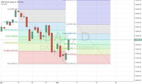 DAX: DAX Fib retrace intersect