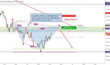 GBPJPY: GBPJPY - Bearish Cypher Developing