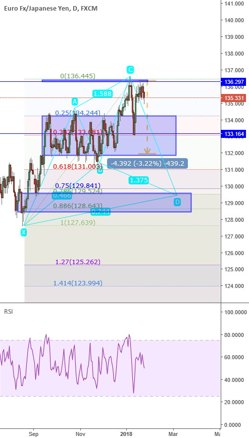 EURCHF: Targeting D of the CYPHER