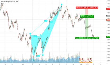 GBPJPY: GBPJPY Sellers Seem to Have More Potential to Push Price Lower