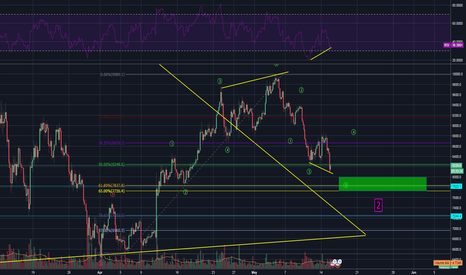 BTCUSD: BITCOIN MAY 15TH / ALMOST DONE ?? STRONG INDICATOR ON 4hour RSI