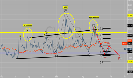 GVZ: CBOE Gold ETF Volatility Index, did you know you could trade it?