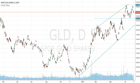 GLD: Gold uptrend