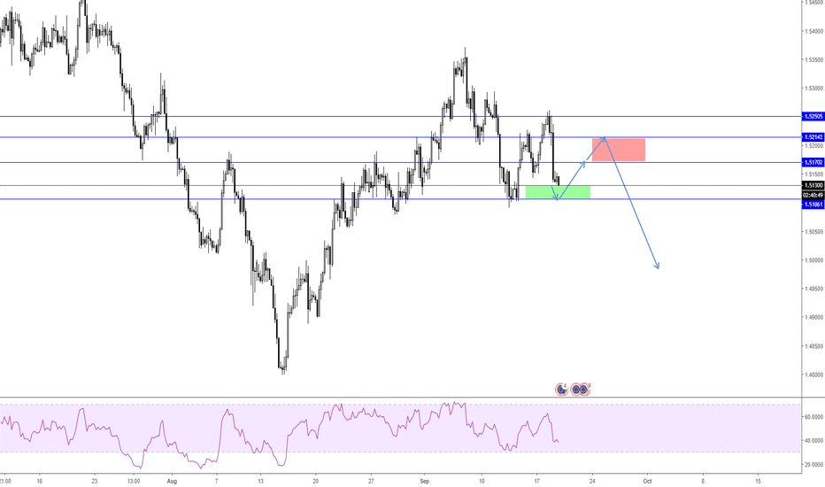 EURCAD: EURCAD H4 Counter Trend and Trend Trading