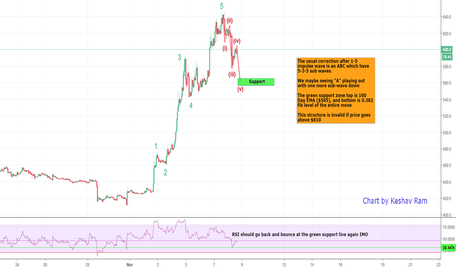 BCHUSD: BCH - Needs a timeout to get ready for the next move up