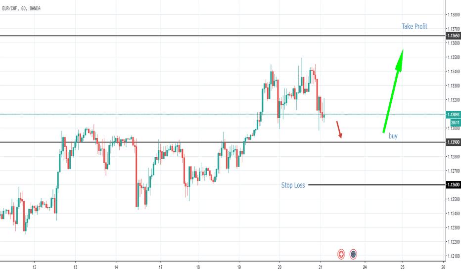 EURCHF: buy  EUR/CHF