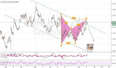 EURUSD: EURUSD reversal