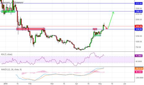 BCHUSD: Bitcoin Cash buy signal