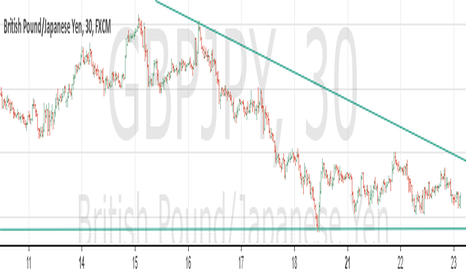 GBPJPY: i see GBJPY 142