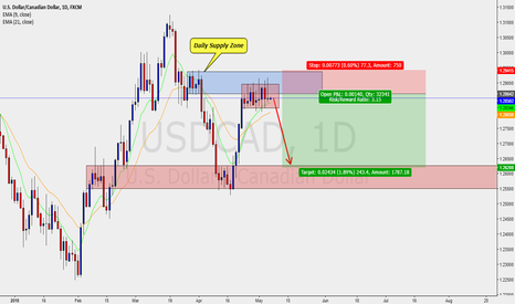 USDCAD: USDCAD - DAILY - SELL SETUP