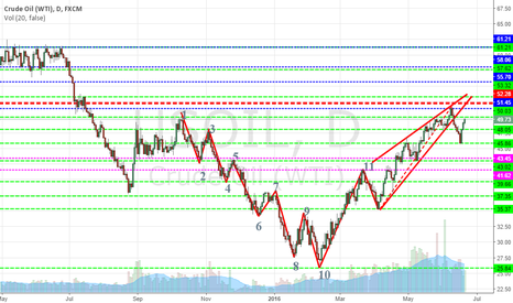 USOIL: IT NEEDS CONFIRMATION
