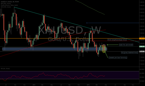 XAUUSD: Gold Weekly Insight
