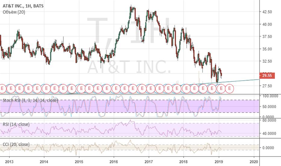 T: Покупка акций AT T по текущим ценам