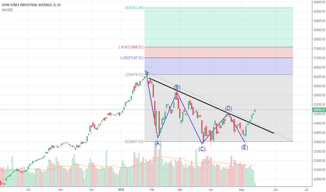 DJI: Dow_Jones Medium Term