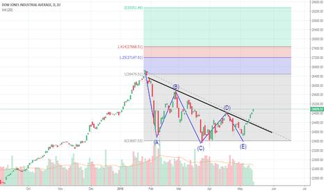 DJI: Dow_Jones Medium Term