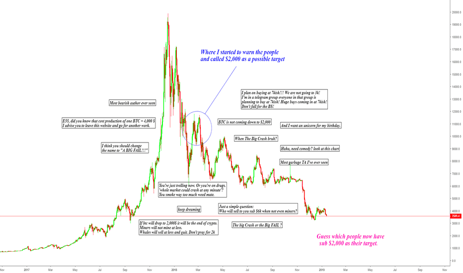 BTCUSD: BITCOIN - THE PROOF THAT YOU SHOULD DO THE OPPOSITE OF OTHERS