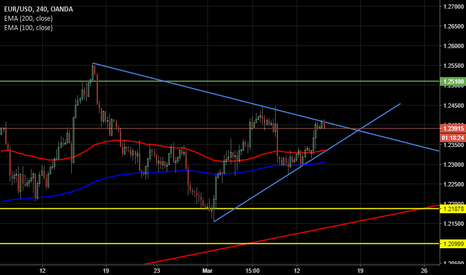 EURUSD: EUR USD - Forte incertezza