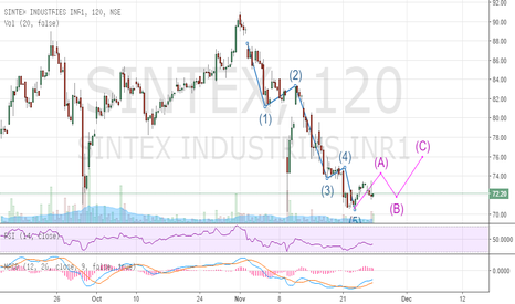 SINTEX: SINTEX- Impulse waves 12345 completed, is it time for ABC waves?