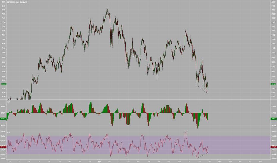 C: $C Citigroup | $4HR : Bullish Divergence
