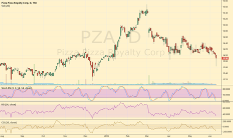 PZA: Pizza-Pizza