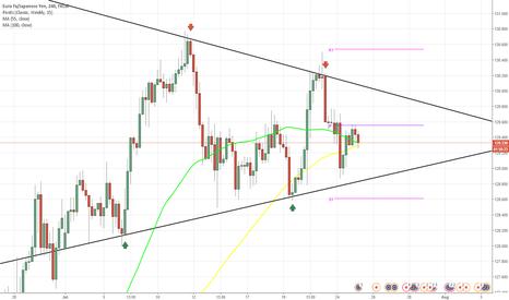 EURJPY: EUR/JPY 4H Chart: Symmetrical Triangle