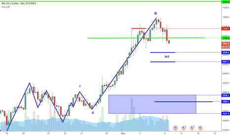 BTCUSD: BTCUSD Perspective And Levels: How Low Can It Go?