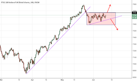 UK100: UK100 - Trading update 13th of June