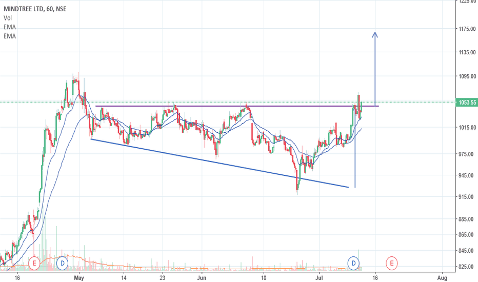 MINDTREE: Consolidation Breakout... 1175 Target...