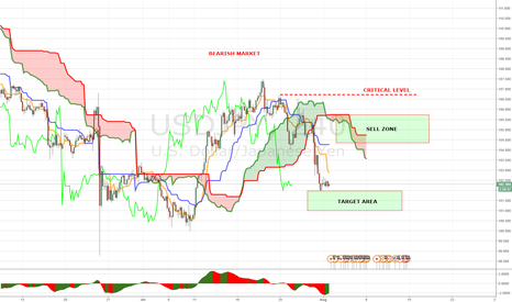 USDJPY: PANOPTIC TRADING METHOD WEEKLY MAP USDJPY (01-05 AUGUST)