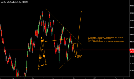 AUDNZD: AUD NZD Bullish Bat to be completed
