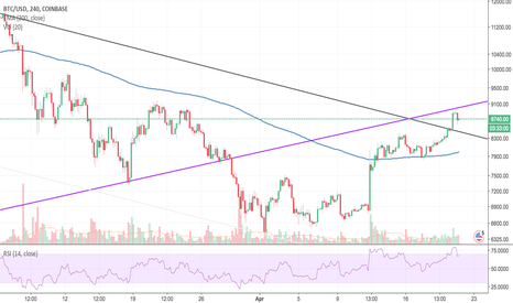 BTCUSD: BTC at the crossroads (4hr chart - zoomed in)