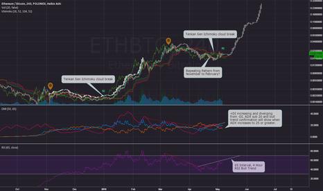 ETHBTC: ETH/BTC Bull Rally?