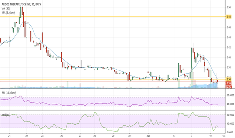 ARGS: Little money going into this stock, wait for above $.40