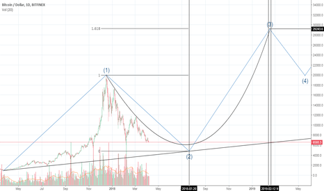 BTCUSD: Several theses about Bitcoin in 2018