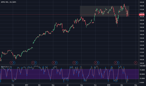 AAPL: Possible Bounce If Trade War Eases Further.