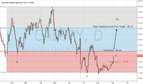 CADJPY: Forex Trading Signal - Buy CAD/JPY (follow up)